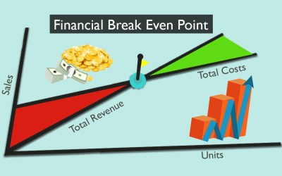 What is a Financial Break Even Point? How is it calculated | ApnaCourse