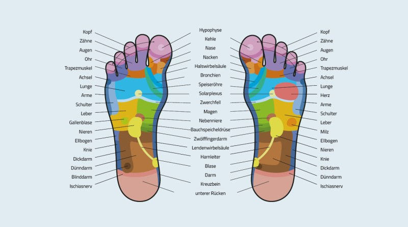 Fußreflexzonen - Grafik - Reflexpunkte