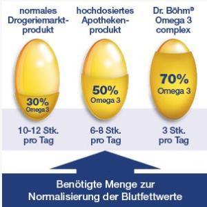 erhöhter Cholesterinspiegel