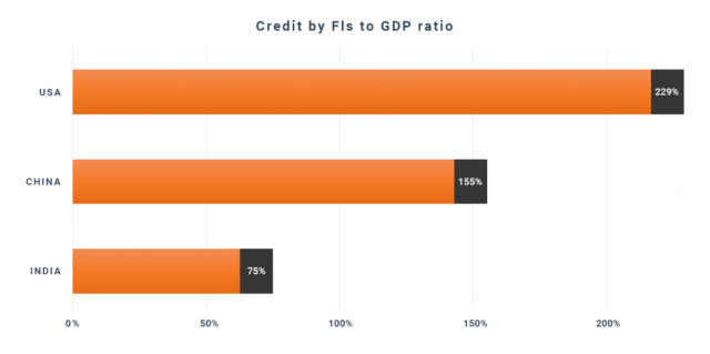 Credit-by-FIs-to-GDP-ratio