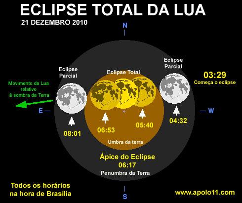 Eclipse dezembro de 2010