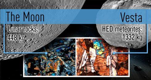 Meteoritos vesta e Lua