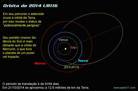 Orbita do asteroide 2014 UR116