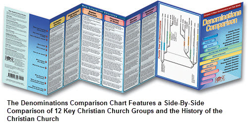 Christian denominations chart
