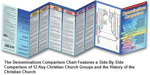 Christian denominations chart