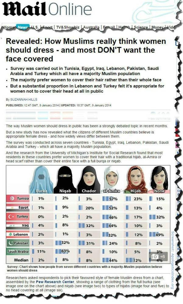 Islamic dress code survey results