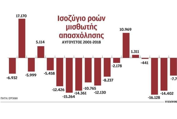 Κλείνει η τουριστική σεζόν, άρχισε η μείωση θέσεων εργασίας