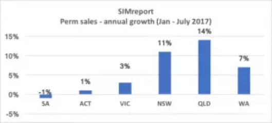 SIMperm sales
