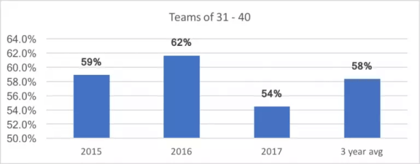 Teams with a headcount of 31 to 40 staff saw this cost fall in 2017 and averaged an annual spend