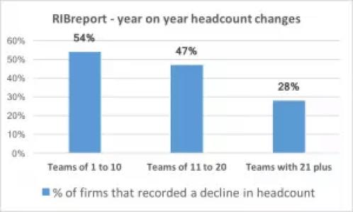 ribreport_headcount graph