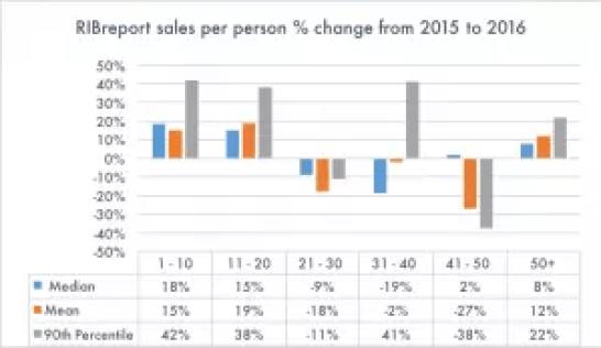sales per person trend