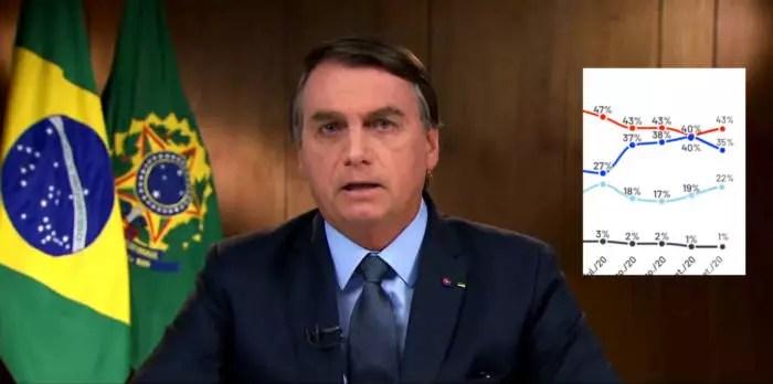 Pesquisa Exame/Ideia desmente Ibope e mostra queda acentuada na aprovação de Bolsonaro