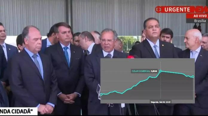 Mercado interpreta plano de Bolsonaro como um desastre e dólar passar de R$ 5,63.