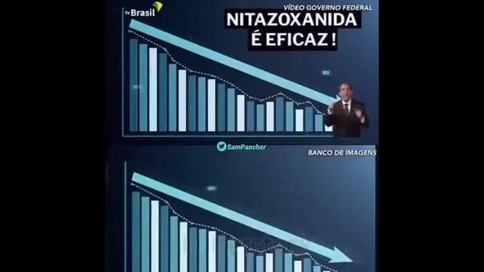 #BolsonaroCharlatao: Bolsonaro apresenta resultado de medicamento sem dados, com gráfico comprado em banco de imagens e chega ao tranding topics, como charlatão.