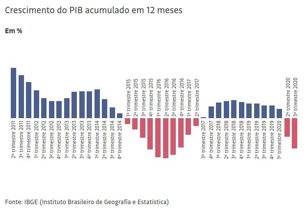 PIB do 3º trimestre frusta analistas e reflete desgoverno Bolsonaro.