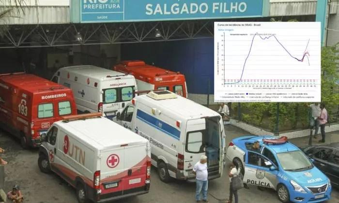 Dados apresentados pela Fiocruz mostram início forte da 2ª onda de Covid-19 no Brasil.