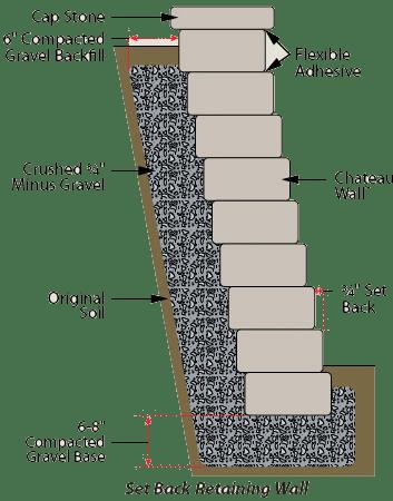 Retaining Walls Rocklin