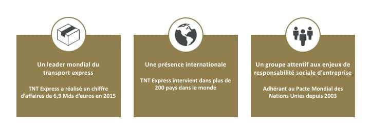 Découvrir TNT EXPRESS FRANCE