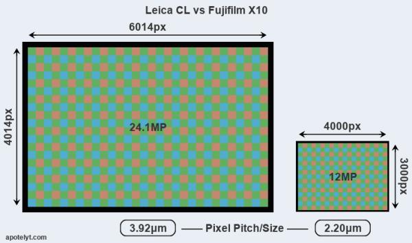 Leica CL vs Fujifilm X10 Comparison Review