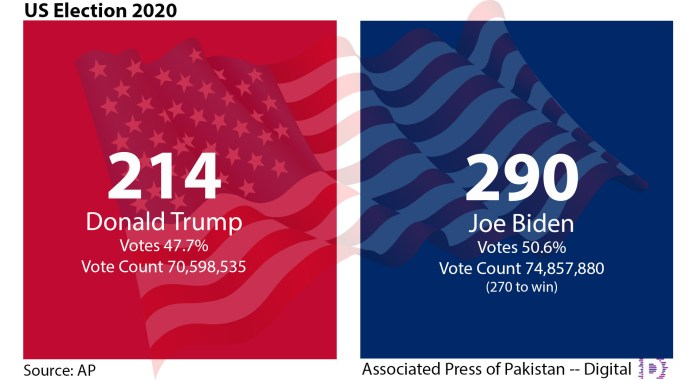 US Election 2020 Results Updated 2250 hrs PST