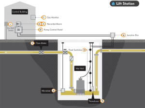 Wastewater  Lift Station  Shop By Applications