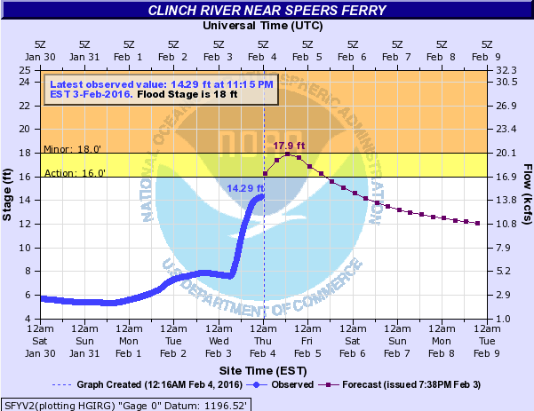 Forecast For Clinch River At Speers Ferry