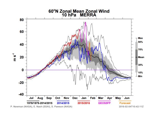 Zonal Mean Zonal Wind