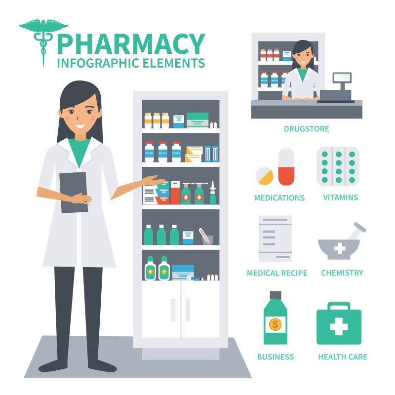 Giving your Pharmacy an On Demand Angle