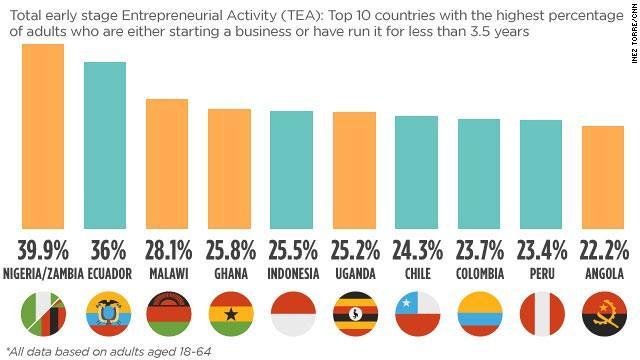 failed entrepreneurs