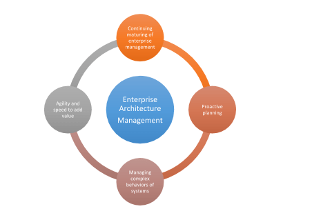 How is digital disruption influencing EA benefits for organizations? Key benefits captured!