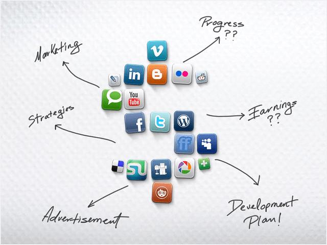 social media marketing cycle