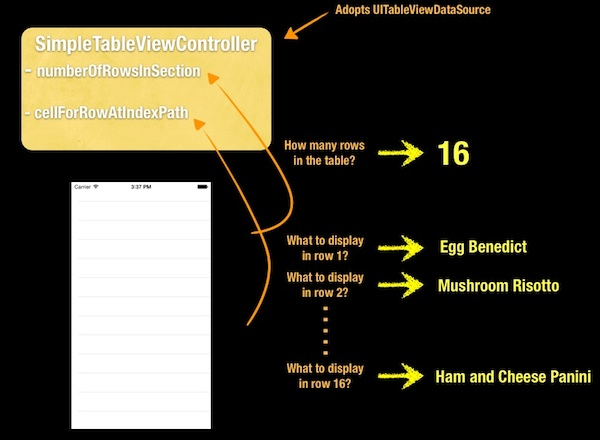 How UITableView and UITableDataSource work together