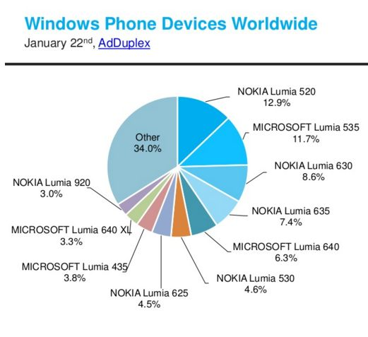 Lumia-520-remained-the-most-popular-Windows-Phone-handset-in-the-world