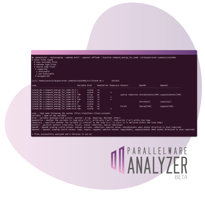 Parallelware Analyzer