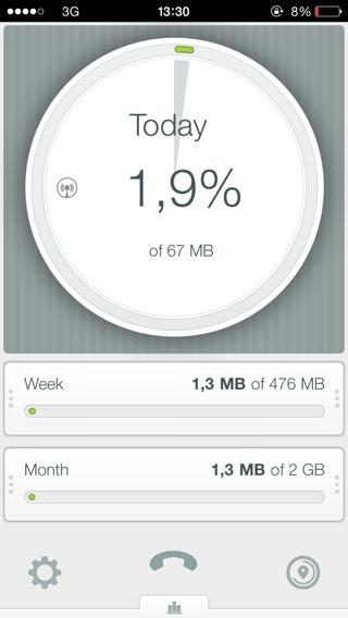 consumo de datos móviles con DataWiz