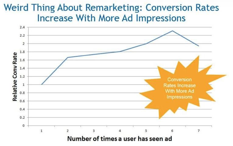 remarketing statistics ecommerce