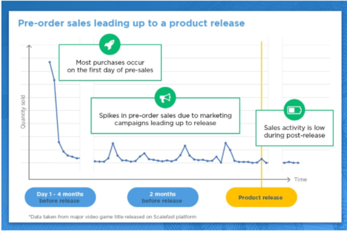 increase dropshipping sales with preorders