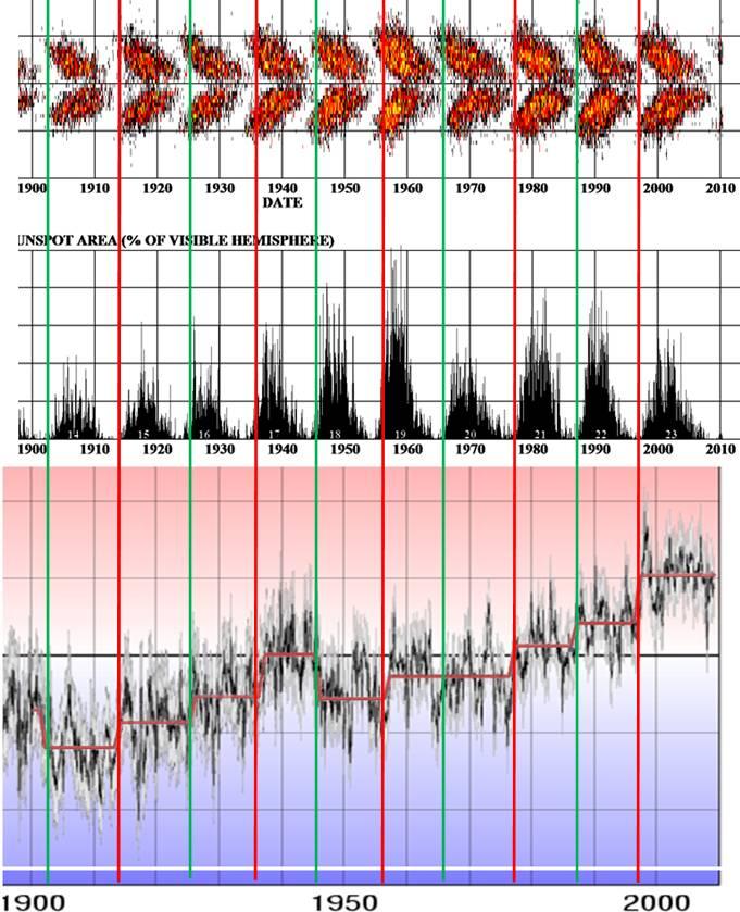 Alan Cheetham - solar regime shifts