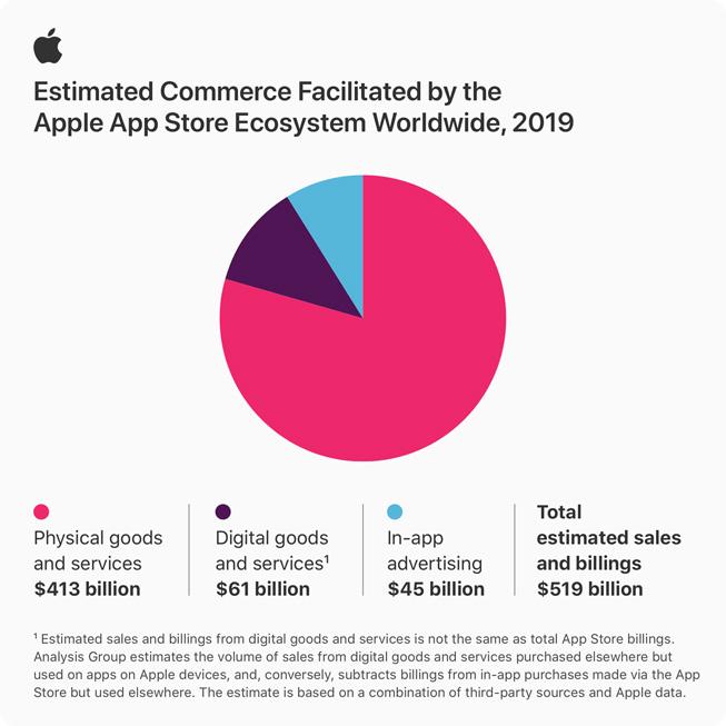 Grafico a torta che mostra pagamenti e vendite dell'ecosistema App Store nel 2019.