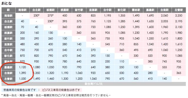 台湾新幹線値段表