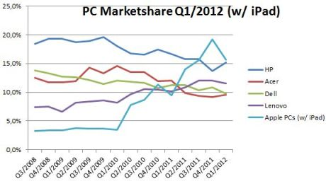 Q1 2012 PC Vendor Market Share