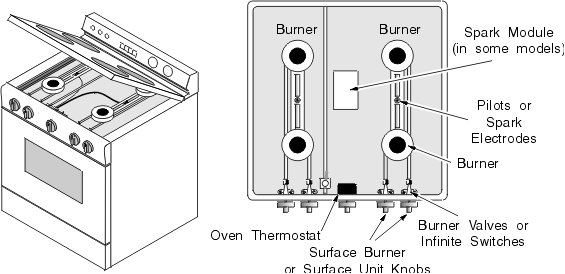 gas stove parts  functions oven diagram