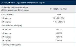 Deactivation of Organisms by Minncare Vapor