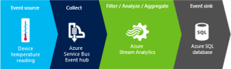 Microsoft Azure Stream Analytics Walkthrough