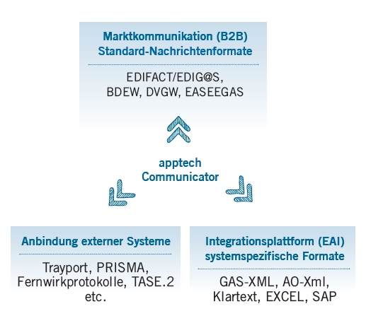 apptech_communicator_info_2