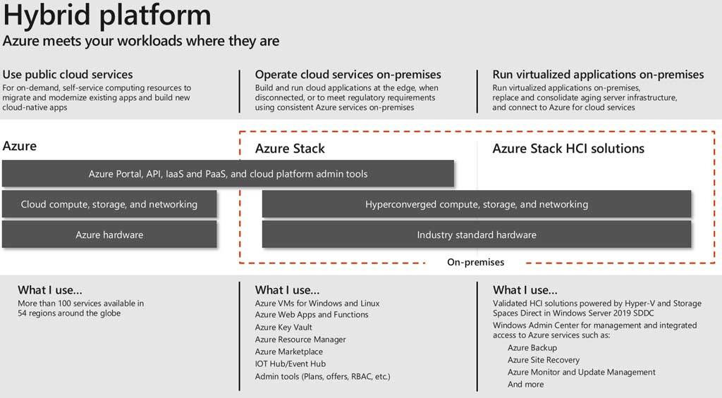 Positionierung von Azure, Azure Stack und Azure Stack HCI (Quelle: microsoft.com)