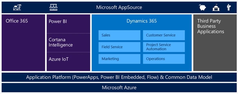 Microsoft Dynamics 365 modules_1280xxxx