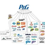 Procter and Gamble Ongoing Job Recruitment, (5 Positions)