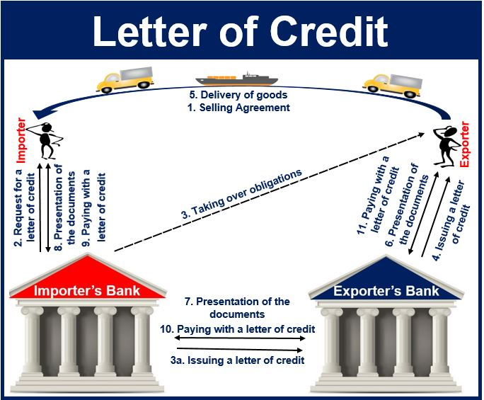 Letter Of Credit As A Payment Mode For Import Export