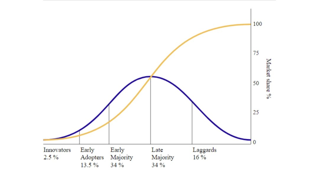 technology adoption life cycle vs market share